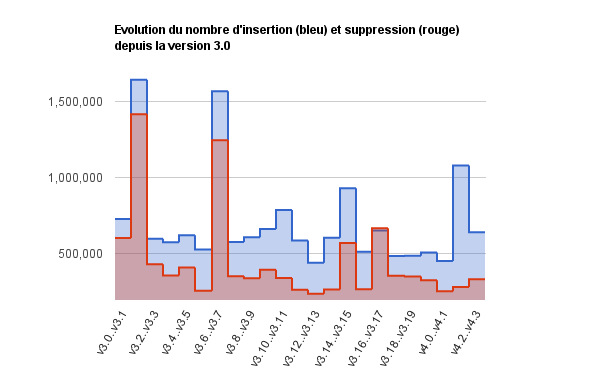 Nombre d'insertions et de suppressions depuis la version 3.0