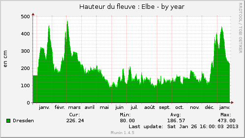 http://fourcot.fr/weboob/elbe_dresden-year.png