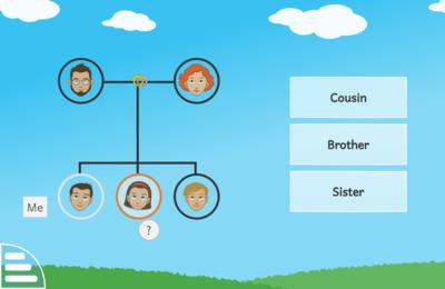 Activités pour découvrir les liens de parenté