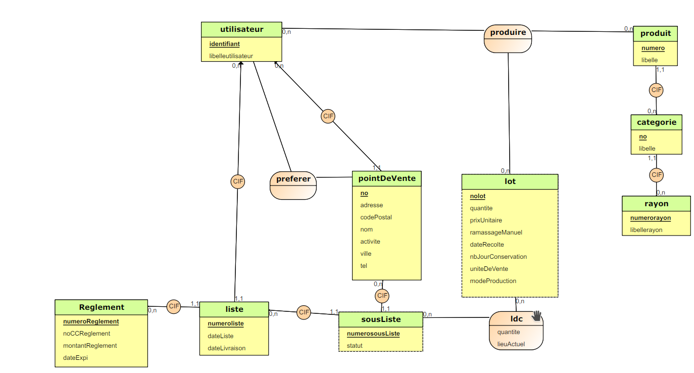 logiciel de modélisation merise