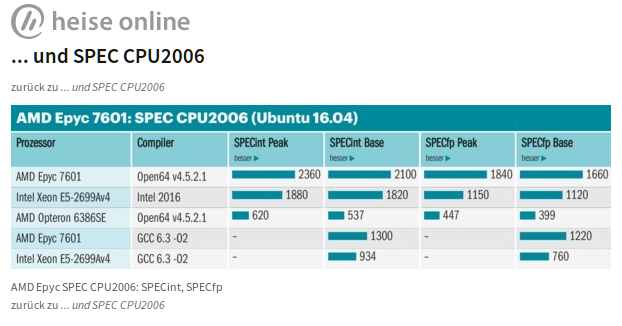 AMD Epyc 7601 - Spec CPU 2006