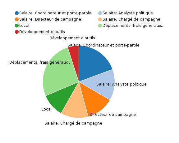 Graphique budget de la Quadrature du Net