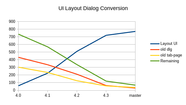 UI Layout dialog Conversion