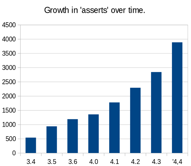 Graph of number of run-time assertions