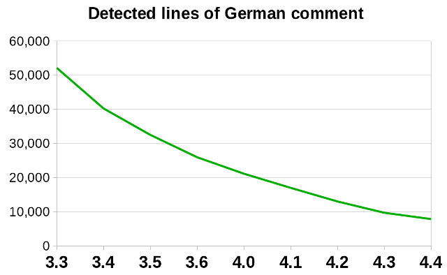 Graph of remaining lines of German comment to translate