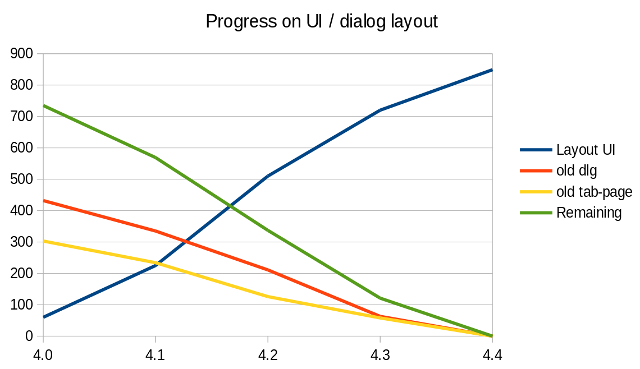 Graph of progress in UI layout conversion