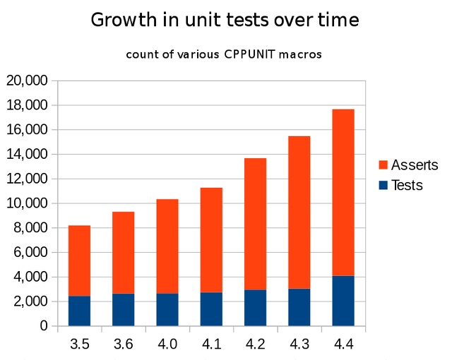 Graph of number of unit tests and assertions