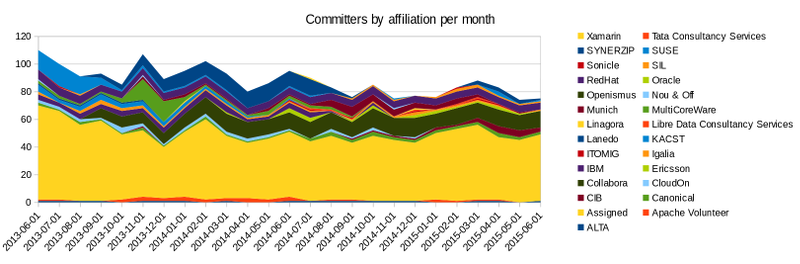 Graph showing individual code committers per month