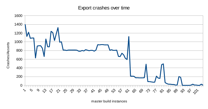 Graph of export crash-testing results