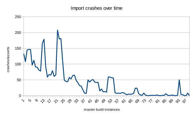 Graph of import crash-testing results