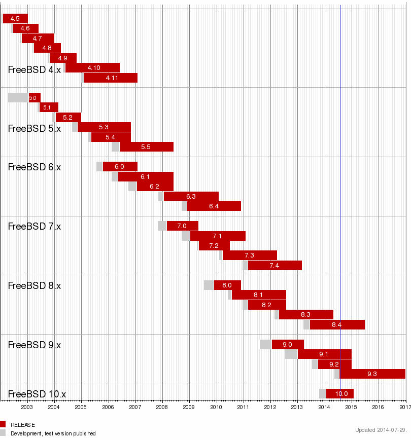 FreeBSD Release Graph