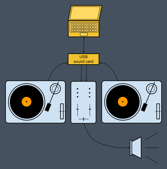 digital scratch un lecteur audio pour dj pilot par platine vinyle. Black Bedroom Furniture Sets. Home Design Ideas