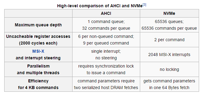 NVMe and AHCI