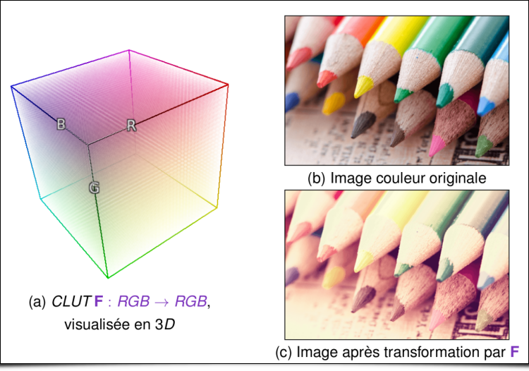 Illustration d'une Color LUT 3D