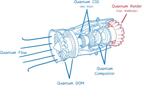 Dessin d'un moteur d'avion détaillé avec les différentes parties du projet Quantum