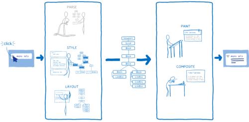 Schéma montrant les étapes à refaire lors d'un clic: styliser, former, peindre et composer