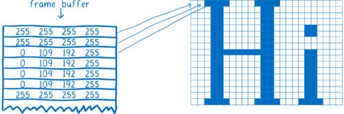 Un ensemble d'adresses mémoire avec des valeurs RVBA associées aux carrés d'une grille (pixels)