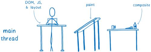 Fil d'exécution principal faisant du DOM, JS, agencement, coloriage et de la composition