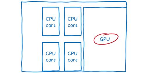 Schéma d'un chipset d'ordinateur avec processeur quadricœurs et un processeur graphique