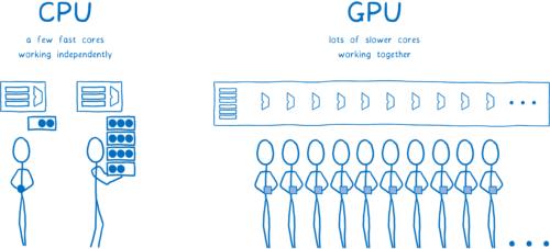 Des cœurs de processeurs travaillant indépendamment, des cœurs de processeur graphique travaillant ensemble