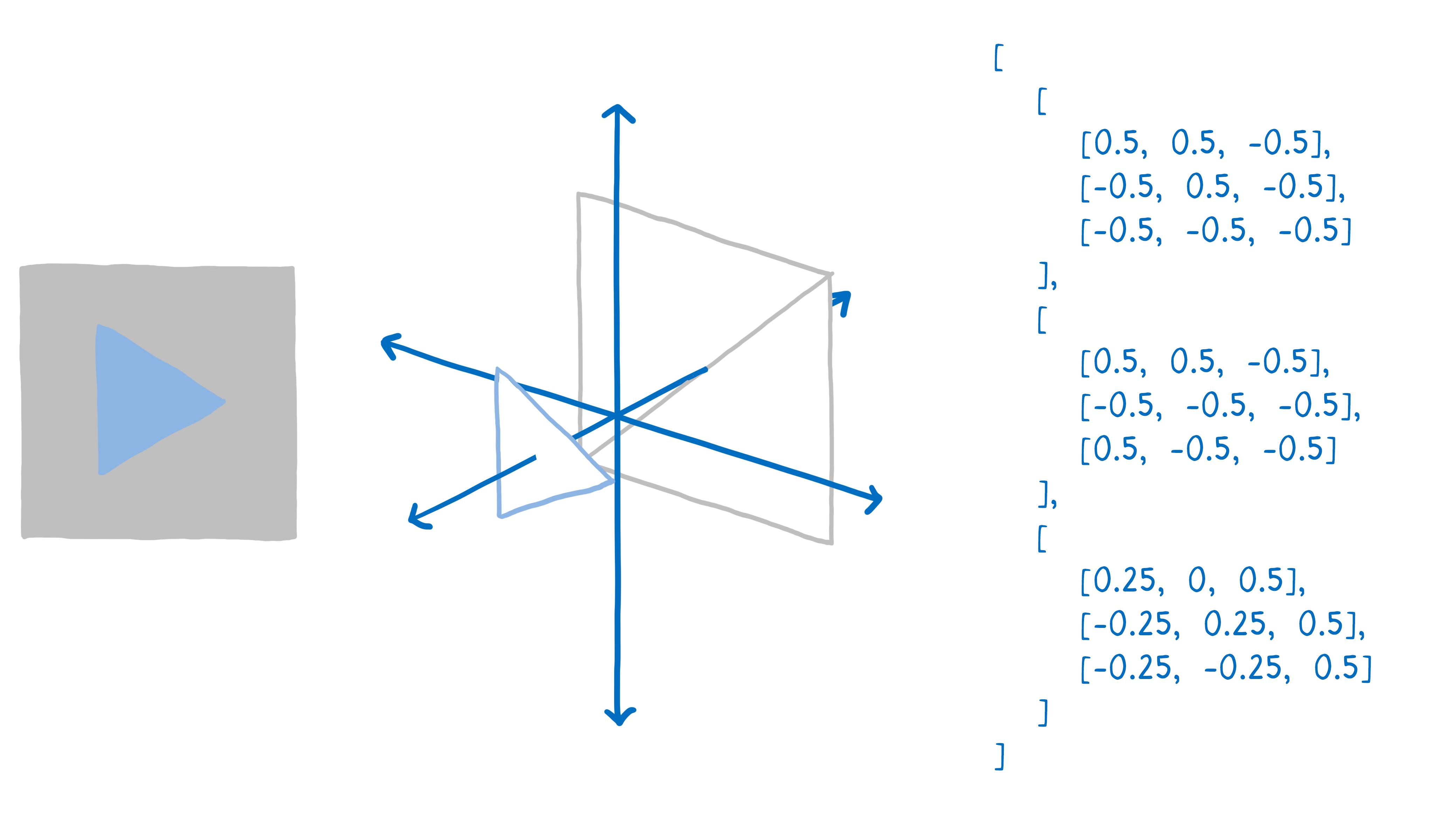 Graphe en 3D représentant un triangle avec une matrice de coordonnées sur le côté