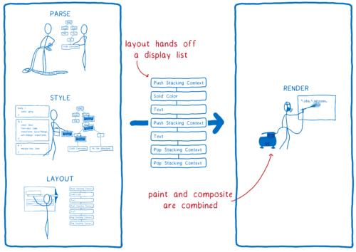Schéma montrant les étapes du pipeline de rendu avec deux changements. Le _frametree_ est maintenant une liste d'affichage et le coloriage et la composition ont été combinés dans le Render.