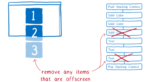 Une fenêtre de navigation avec quelques parties en dehors de l'écran. Juste à côté, la liste d'affichage avec les éléments en dehors supprimés.