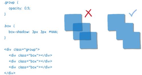 Trois boîtes se chevauchant qui sont translucides, affichées alors de manière distincte et à côté d'une forme translucide crées par les trois boîtes où les boîtes ne se distinguent plus.