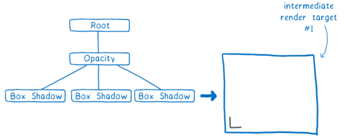Une arbre à 3 niveaux avec une racine suivie d'un enfant contenant l'opacité qui contient lui‐même les trois enfants des boîtes ombrées. À côté de ça, un objectif de rendu avec le coin de l'ombre d'une boîte.