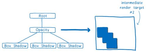 Le même arbre à trois niveau avec un objectif de rendu avec la forme crées à partir des 3 boîtes et une opacité maximale.