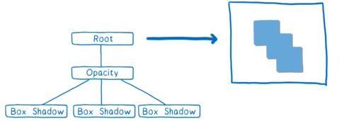 Le même arbre avec l'objectif de destination montrant la forme à 3 boîtes avec l'opacité réduite.