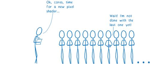 Plusieurs cœurs de processeur graphique attendant pendant qu'un termine le travail avec le _pixel shader_ précédent