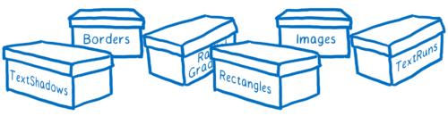 Boîtes désignées avec le type de batch qu'elles contiennent (par exemple, Bordures, Images, Rectangles)