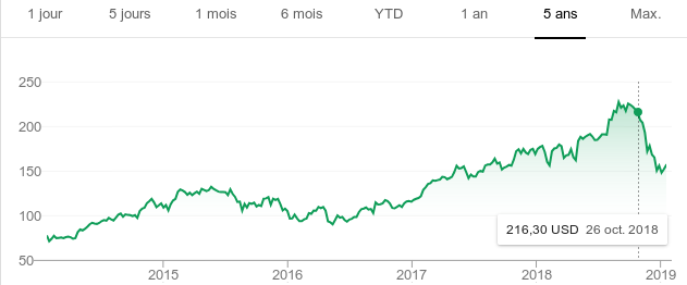 Apple Stocks 5 ans