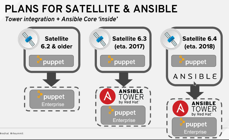 Ansible Tower passe OpenSource - LinuxFr org