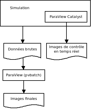 ParaView in-situ et pvbatch