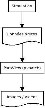 ParaView pvbatch