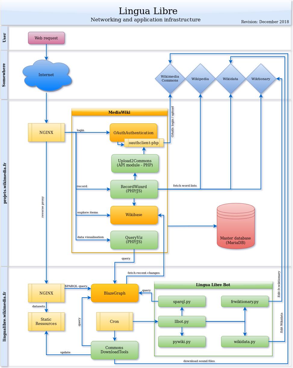 Les différentes requêtes web dans l'infrastructure de Lingua Libre