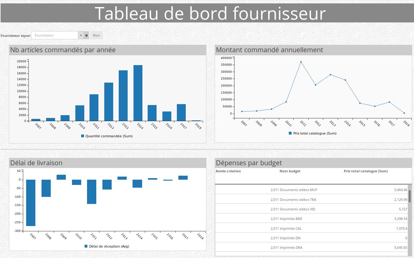 Publication d'Urungi, tableaux de bord, statistiques, Business