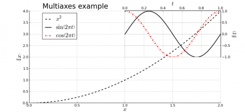 exemple Plot Multiaxes.