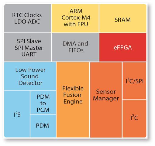 EOS S3 Block Diagram